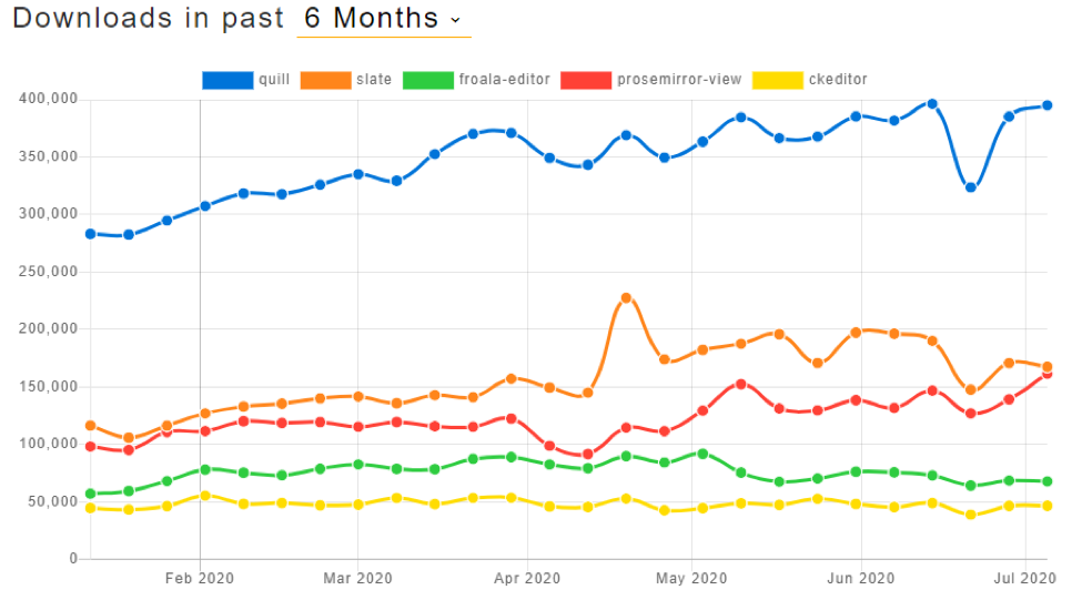 Graph of Quill.js popularity compared to competitors