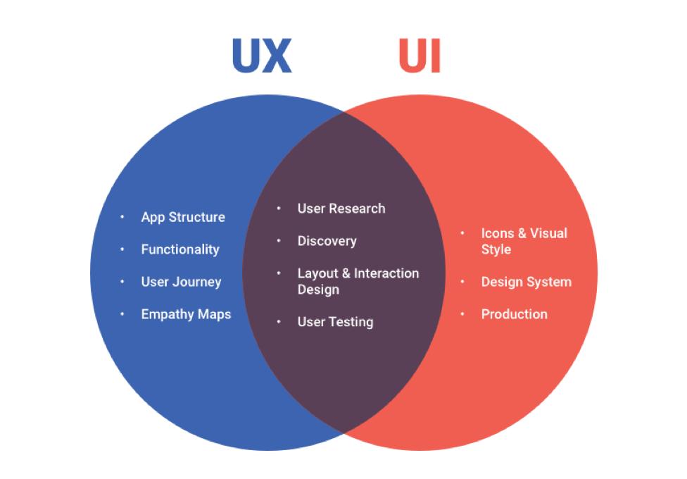 Venn Diagram of UI vs UX Design