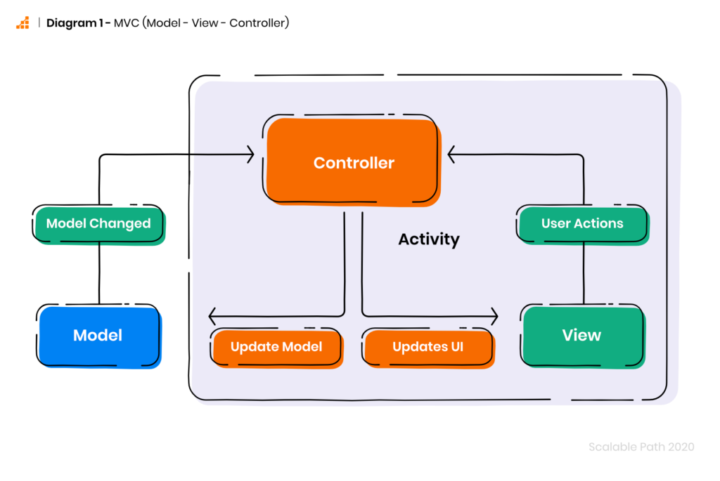 Architecture for Android apps: Diagram of MVC (Model - View - Controller)