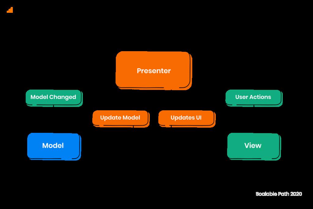 Diagram of MVP (Model - View - Presenter)