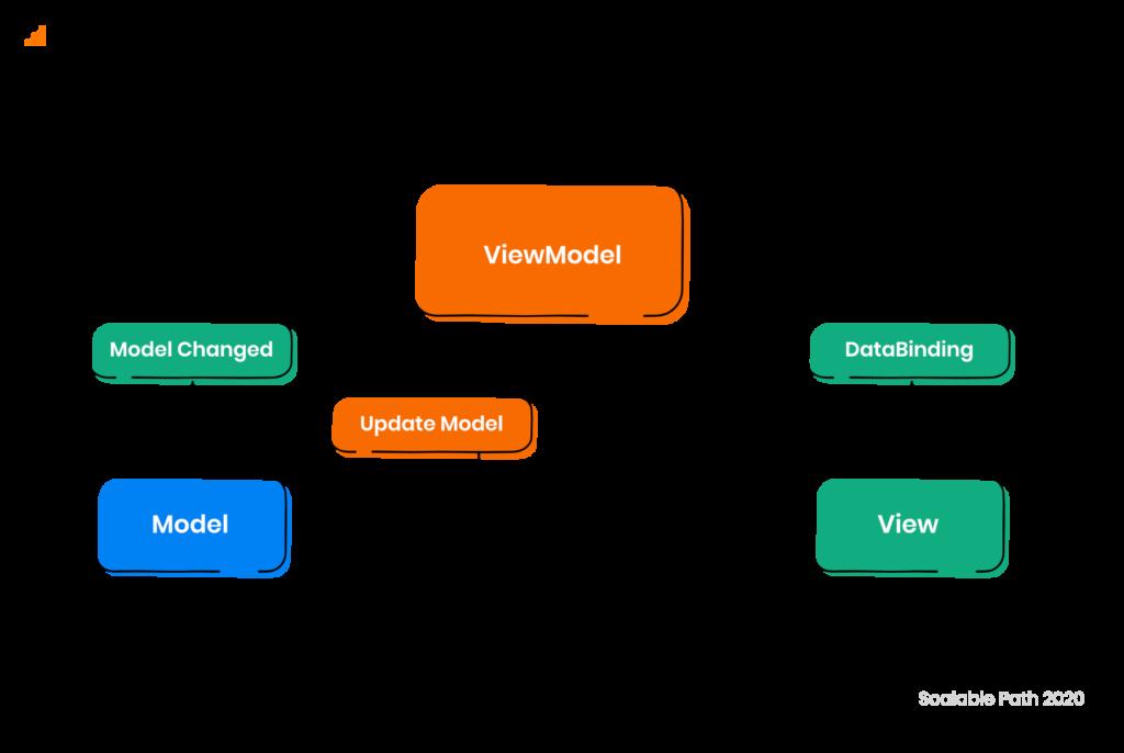 Diagram of MVVM (Model - View - ViewModel)