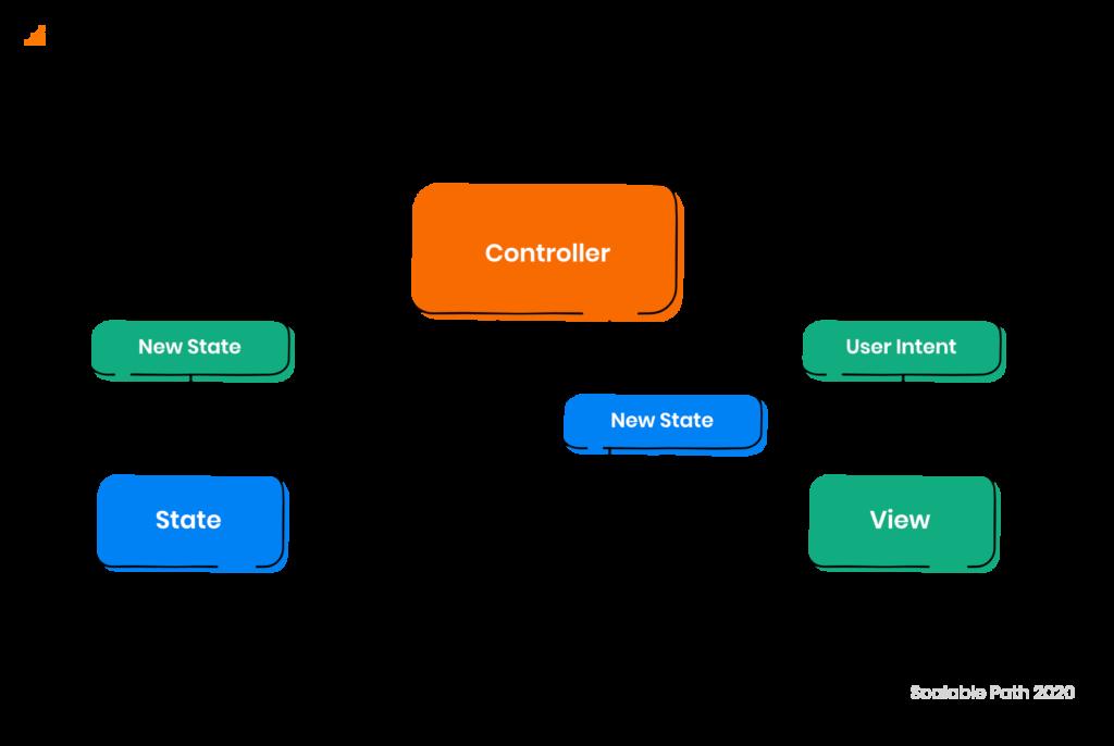 Diagram of MVI (Model - View - Intent)