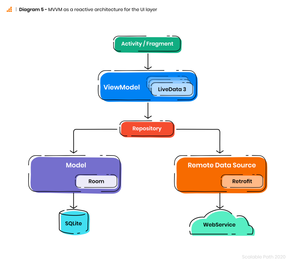 Architecture for Android apps: Diagram of MVVM as a reactive architecture for the UI layer