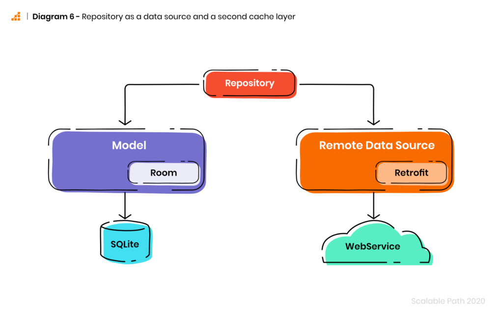 Architecture for Android apps: Diagram of Repository as a data source and a second cache layer