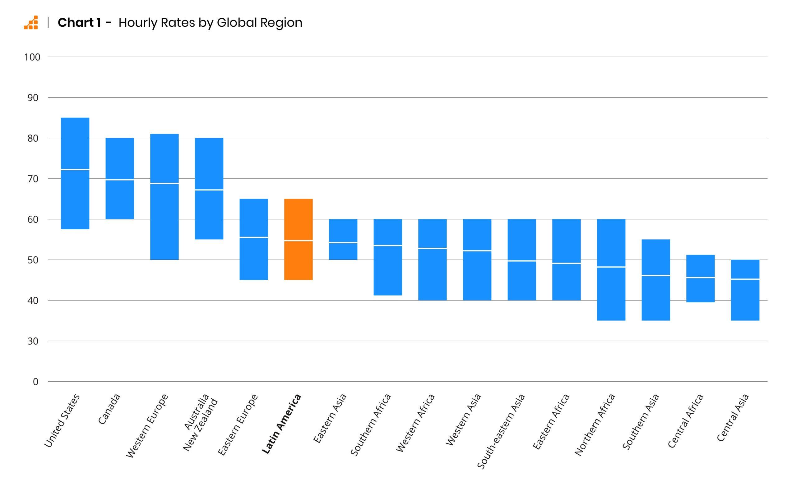 Hourly rates of software developers broken down by global region