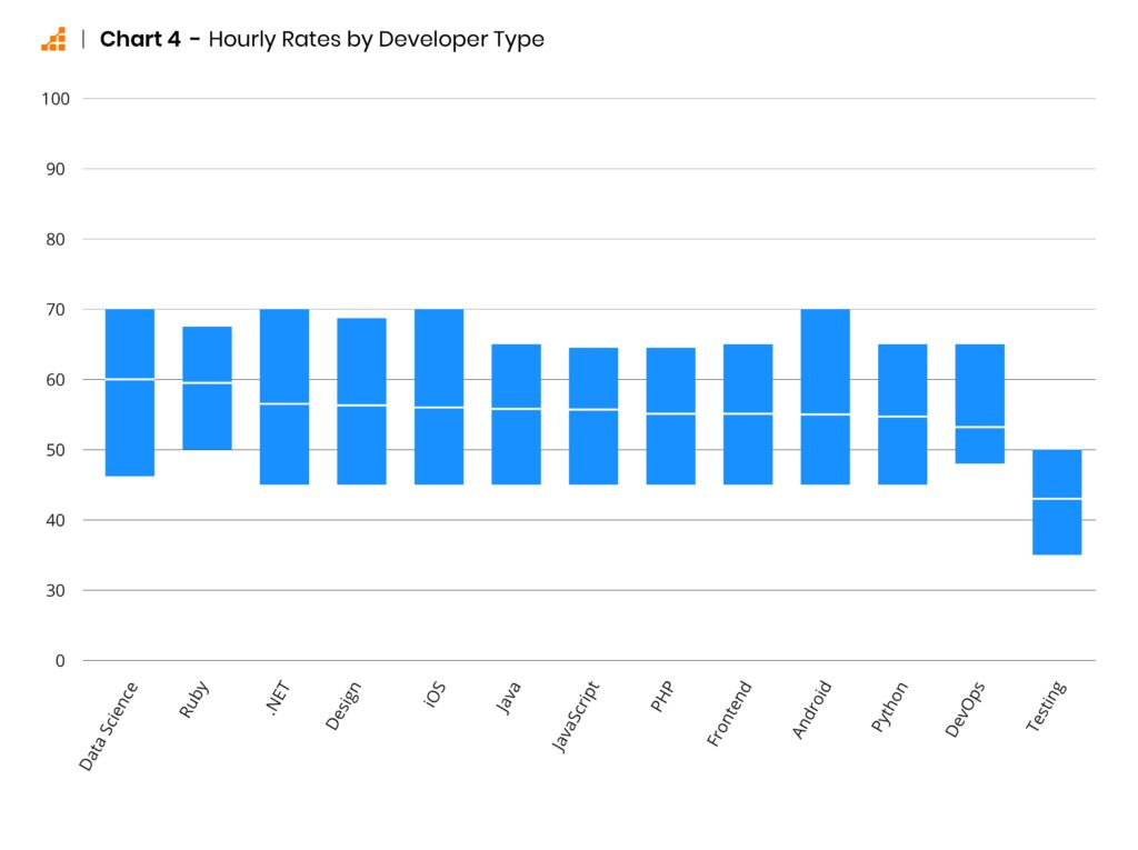 Hourly rates of software developers by developer type