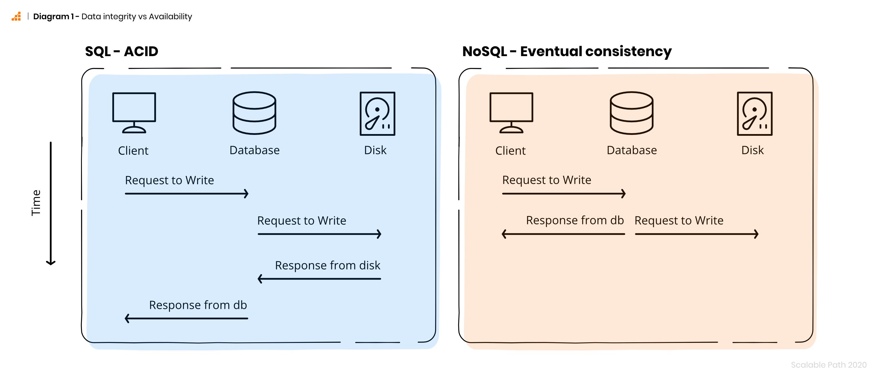 Diagram comparing SQL vs NoSQL