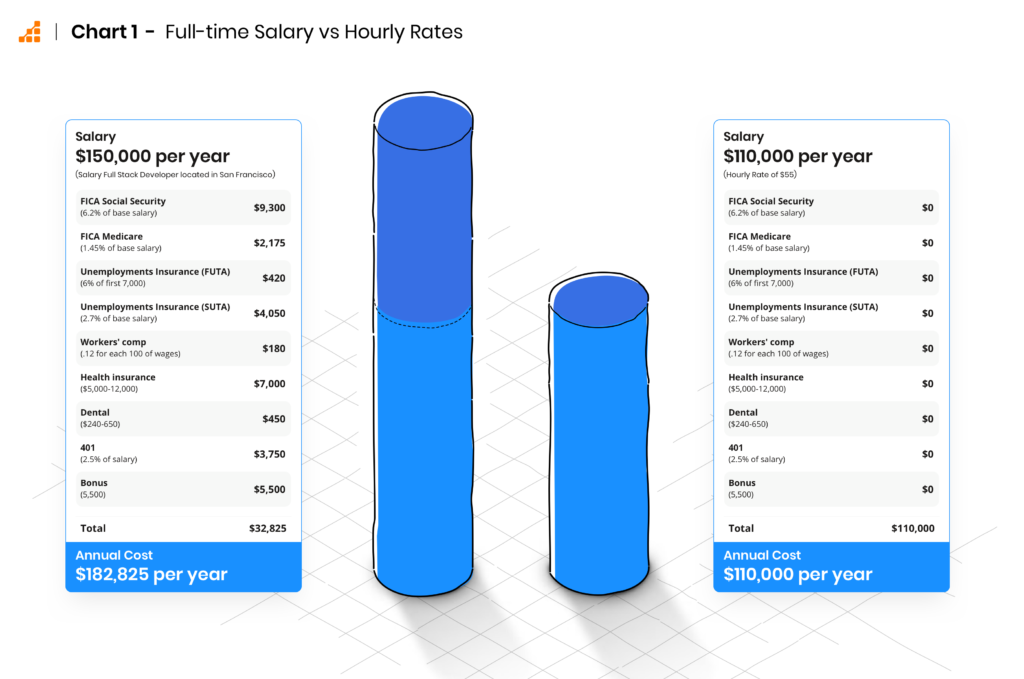 Cost of Full-time Employees versus Remote Developers