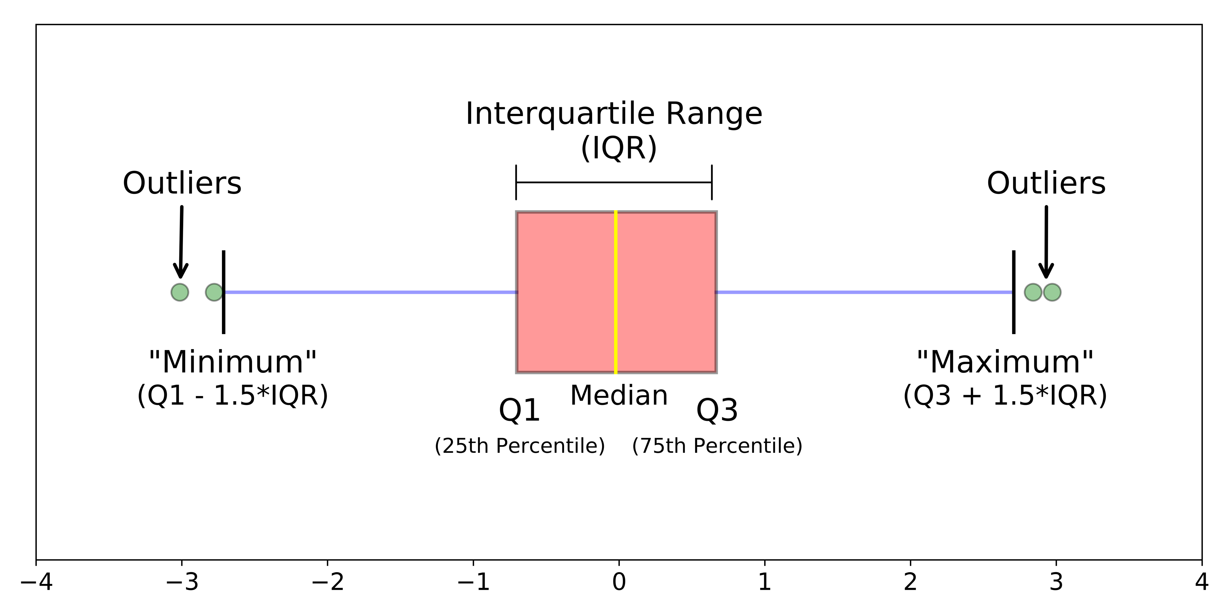 Example of different parts of a boxplot