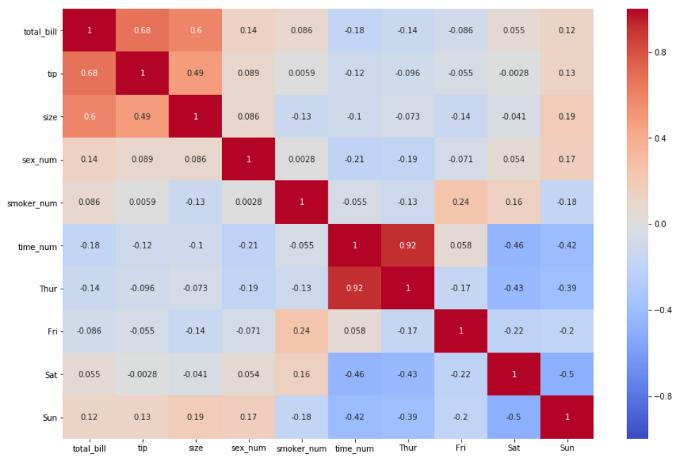 Example of Heat map correlation